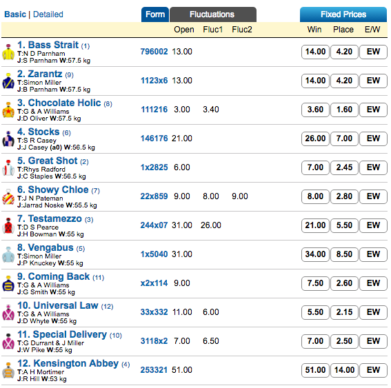 carbine-club-of-wa-stakes-odds